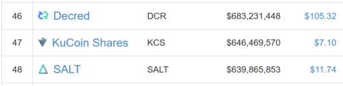 仮想通貨 KuCoin Shares KCS 配当 特徴 将来性 購入方法