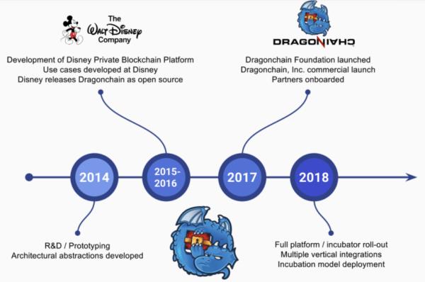仮想通貨 Dragonchain DRGN 特徴 将来性 購入方法