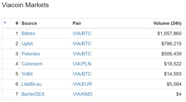 仮想通貨 Viacoin(VIA)分散型金融プラットフォーム!?特徴や将来性、購入方法はこちら!