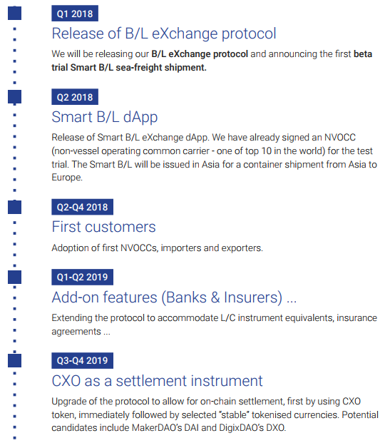 仮想通貨 CargoX CXO ブロックチェーン 船荷証券 特徴 将来性 購入方法
