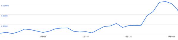 Google アドセンス リンクユニット 効果絶大 収益率 2倍