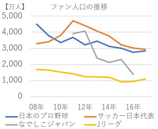 野球人気 低迷 視聴率 観客動員数 部活人口 ファン人口 サッカー 比較