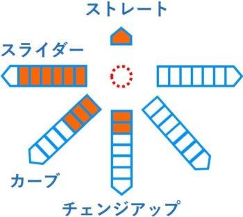 及川 雅貴 変化球 ドラフト 2019