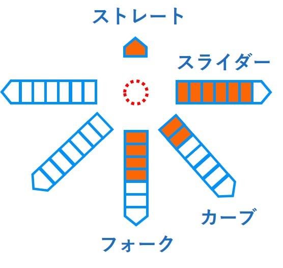 奥川 恭伸 変化球 ドラフト 2019