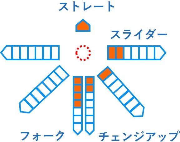 2019 ドラフト 廣澤 優 日大三高 大型本格右腕 成績 経歴 特徴