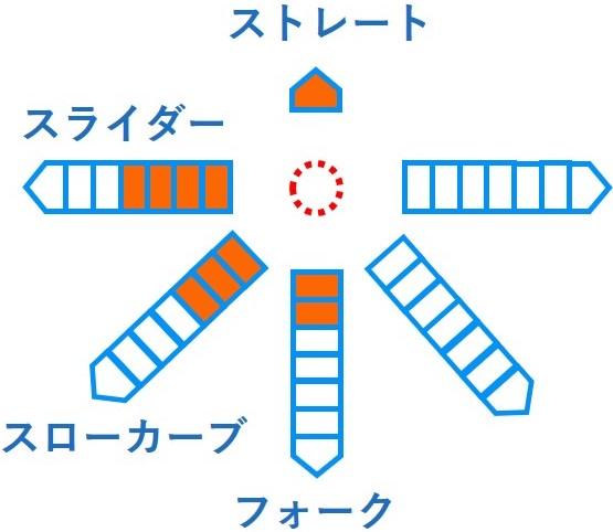 2019ドラフト 河野竜生 JFE西日本 13奪三振 成績 経歴 特徴