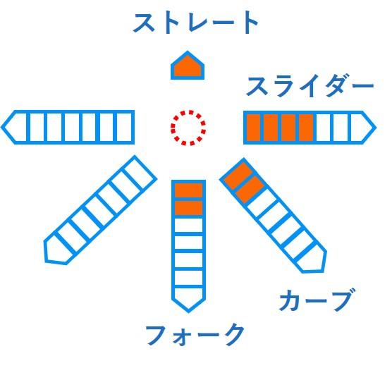 ドラフト2019候補 立野和明(東海理化)の成績・経歴・特徴は?