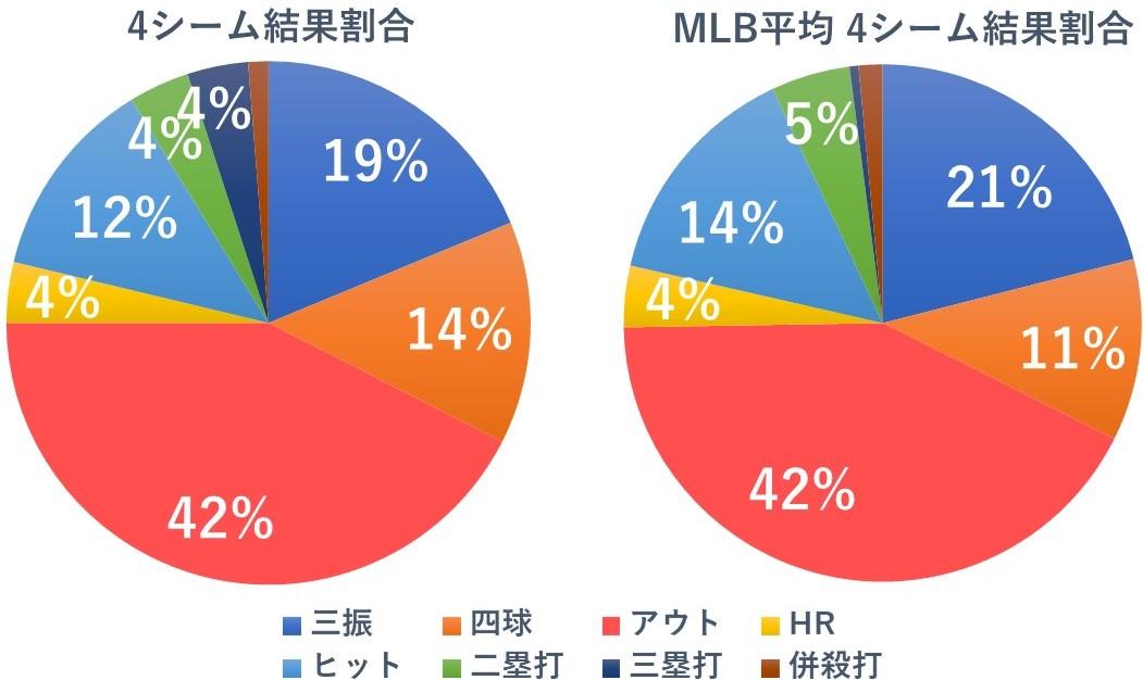 動画付 阪神 新外国人 ジョンソン 獲得 メジャー 成績 傾向 徹底分析