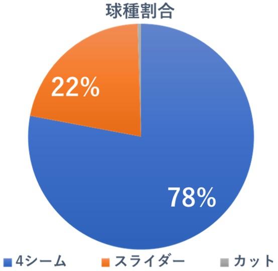 中日 新外国人 助っ人 エニー・ロメロ 獲得 メジャー 成績 傾向 徹底分析