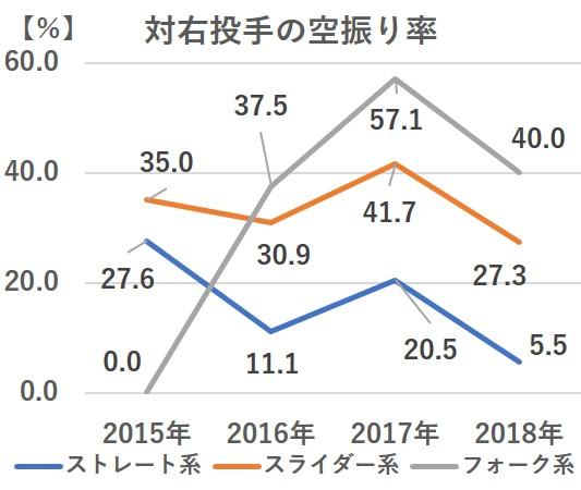 阪神 新外国人助っ人ジェフリー・マルテを獲得!メジャーでの成績や傾向を徹底分析!