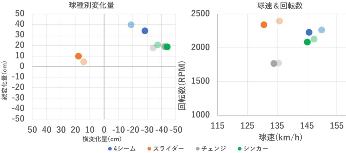 広島 新外国人助っ人ケイシー・ローレンス 獲得 メジャー 成績 傾向 徹底分析