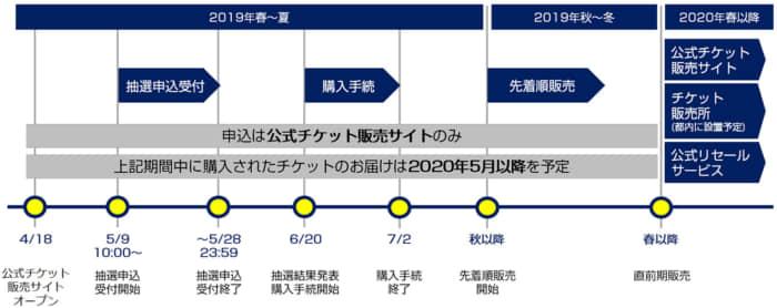東京オリンピックチケット日程