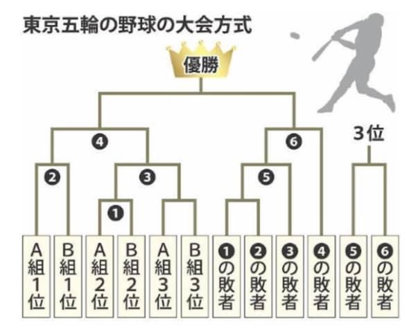 東京五輪野球 ノックアウトステージ